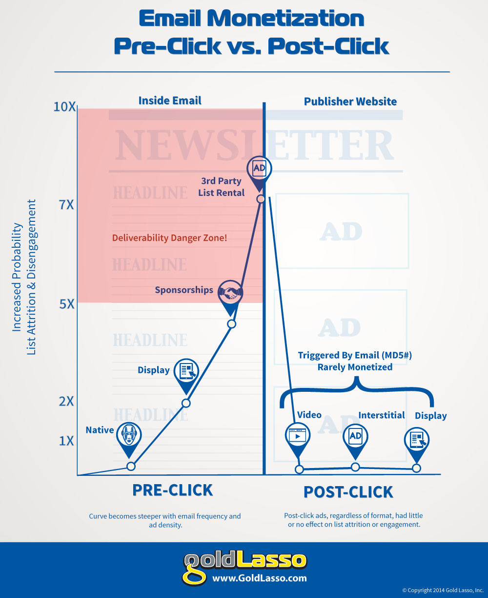 Infographic for Newsletter-Monetization-Curve